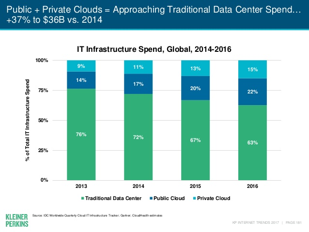 Mary Meeker Kleiner Perkins Private Cloud Data Center