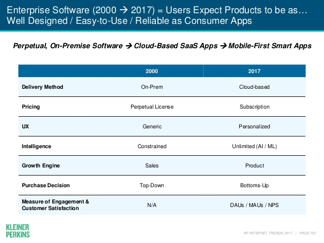 Mary Meeker Enterprise Cloud Software SaaS
