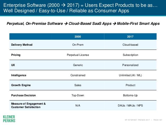 Mary Meeker Enterprise Cloud Software SaaS