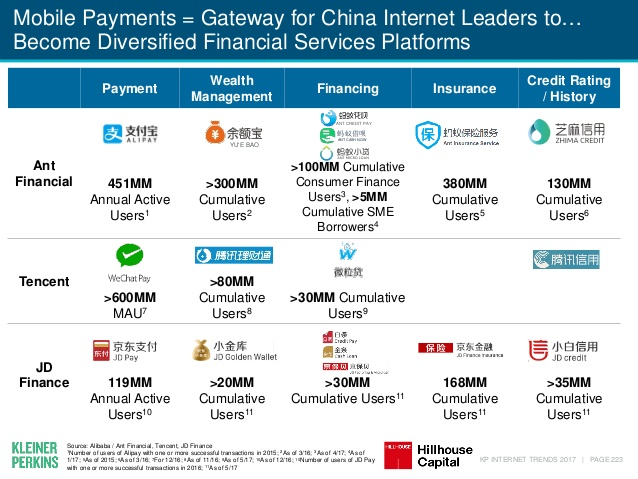 Mary Meeker Mobile Payments China